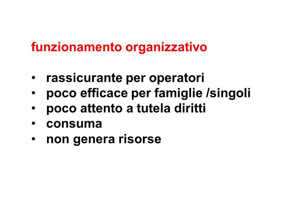 funzionamento organizzativo rassicurante per operatori poco efficace per famiglie /singoli poco attento a tutela diritti consuma non genera risorse