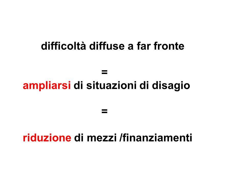 difficoltà diffuse a far fronte = ampliarsi di situazioni di disagio = riduzione di mezzi /finanziamenti