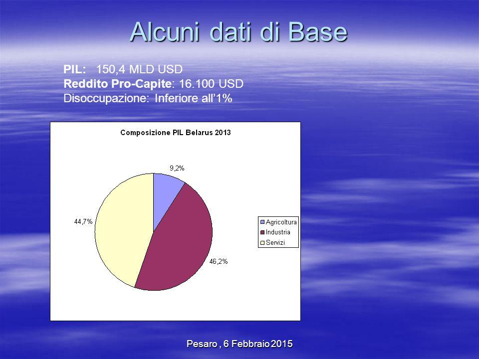 Pesaro, 6 Febbraio 2015 Alcuni dati di Base PIL: 150,4 MLD USD Reddito Pro-Capite: 16.100 USD Disoccupazione: Inferiore all'1%