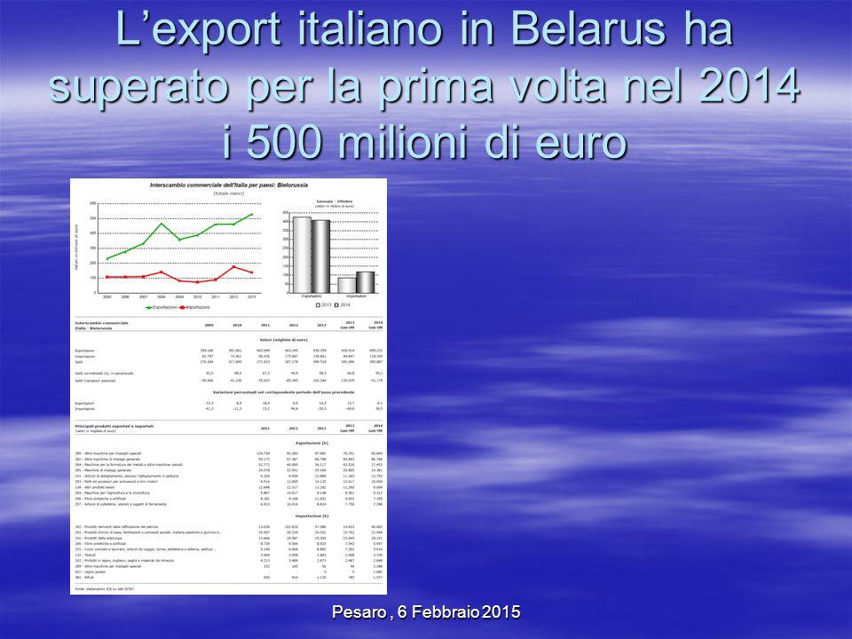 Pesaro, 6 Febbraio 2015 Abbigliamento e Mobili in Belarus (2 eccellenze del Made in Italy) Abbigliamento 201120122013 gen-0tt 2013 gen-ott 2014 Valore (in Mln di euro) 93269939128841118313752 Variazione 6,57%29,63% 22,97% Mobili 201120122013 gen-0tt 2013 gen-ott 2014 Valore (in Mln Di euro) 3.9163.4727.1695.5355.632 Variazione -11,34%106,48% 1,75%
