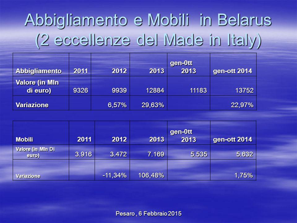 Pesaro, 6 Febbraio 2015 Abbigliamento e Mobili in Belarus (2 eccellenze del Made in Italy) Abbigliamento 201120122013 gen-0tt 2013 gen-ott 2014 Valore