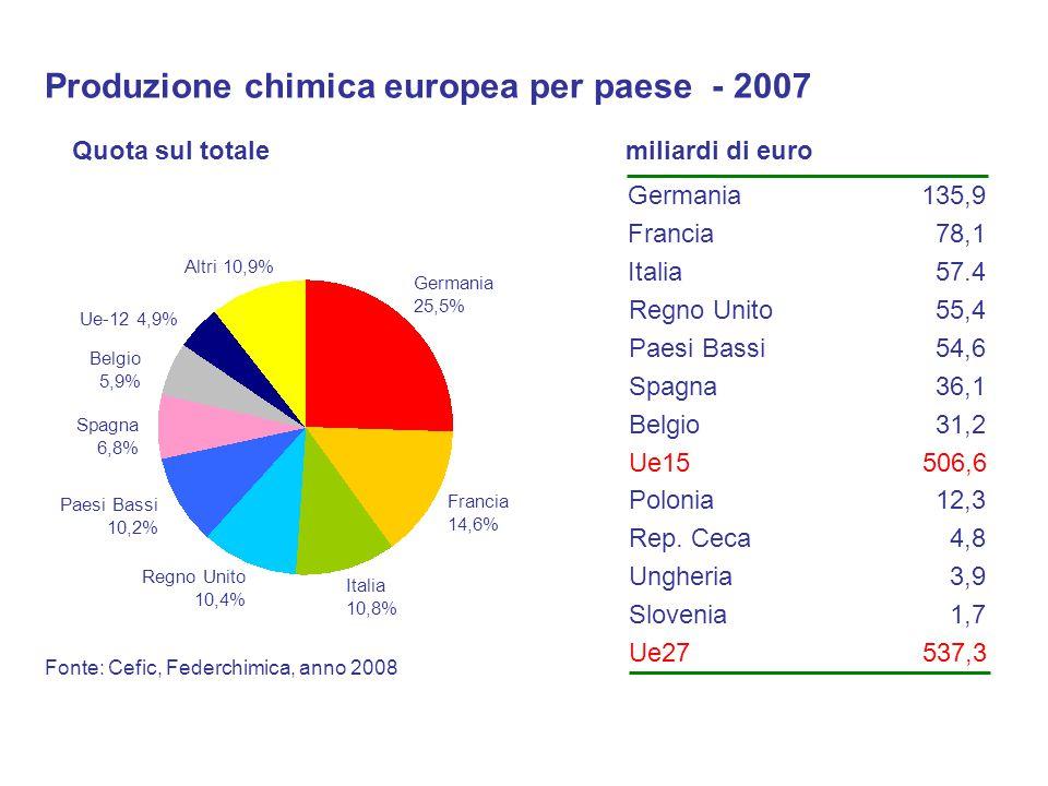 Produzione chimica europea per paese - 2007 Fonte: Cefic, Federchimica, anno 2008 Germania 25,5% Francia 14,6% Regno Unito 10,4% Italia 10,8% Paesi Bassi 10,2% Spagna 6,8% Belgio 5,9% Altri 10,9% Quota sul totale Germania Francia Italia Regno Unito Spagna Belgio Paesi Bassi Ue15 135,9 78,1 57.4 55,4 36,1 31,2 54,6 506,6 miliardi di euro Ue-12 4,9% Ue27537,3 Polonia Rep.