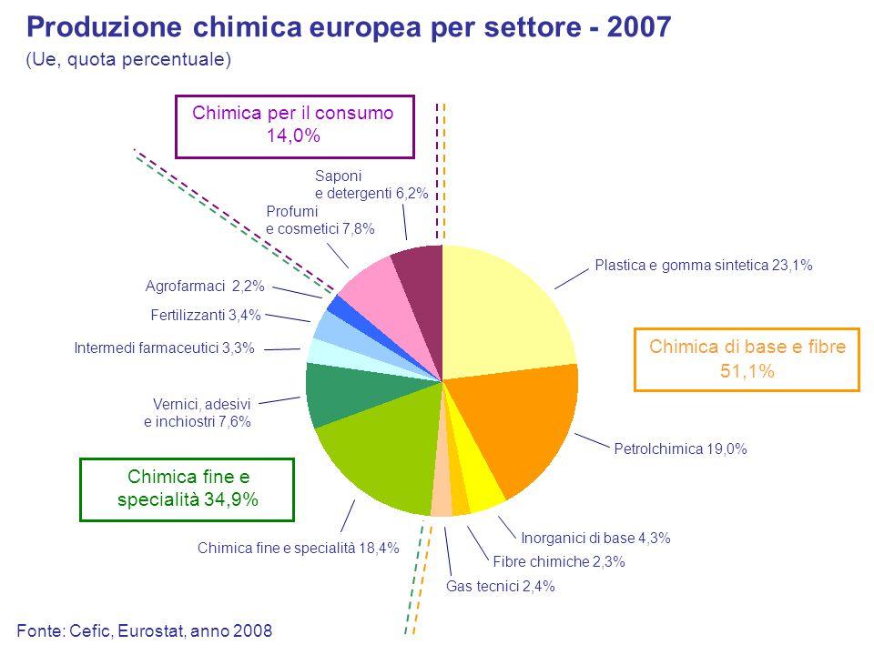 Fonte: Cefic, Eurostat, anno 2008 Produzione chimica europea per settore - 2007 Chimica di base e fibre 51,1% Chimica fine e specialità 34,9% Chimica per il consumo 14,0% (Ue, quota percentuale) Petrolchimica 19,0% Plastica e gomma sintetica 23,1% Fibre chimiche 2,3% Inorganici di base 4,3% Gas tecnici 2,4% Fertilizzanti 3,4% Chimica fine e specialità 18,4% Vernici, adesivi e inchiostri 7,6% Agrofarmaci 2,2% Intermedi farmaceutici 3,3% Saponi e detergenti 6,2% Profumi e cosmetici 7,8%