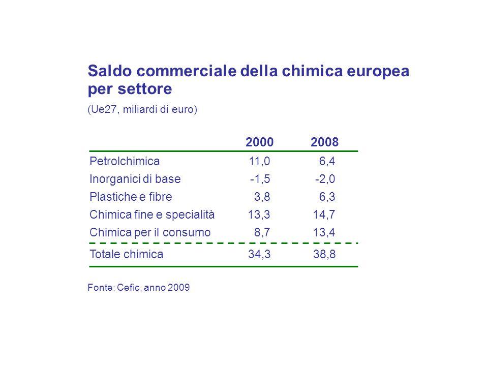 Fonte: Cefic, anno 2009 Saldo commerciale della chimica europea per settore (Ue27, miliardi di euro) Petrolchimica Inorganici di base Plastiche e fibre Chimica per il consumo Chimica fine e specialità 11,0 -1,5 3,8 8,7 13,3 Totale chimica34,3 2000 6,4 -2,0 6,3 13,4 14,7 38,8 2008