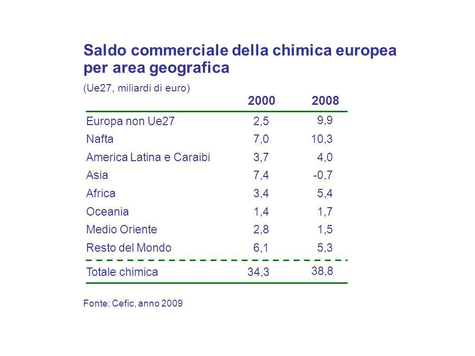 Fonte: Cefic, anno 2009 Saldo commerciale della chimica europea per area geografica (Ue27, miliardi di euro) Europa non Ue27 Nafta Asia Africa America Latina e Caraibi Oceania 2,5 7,0 7,4 3,4 3,7 1,4 Totale chimica34,3 20002008 9,9 10,3 -0,7 5,4 4,0 1,7 38,8 Medio Oriente2,81,5 Resto del Mondo6,15,3