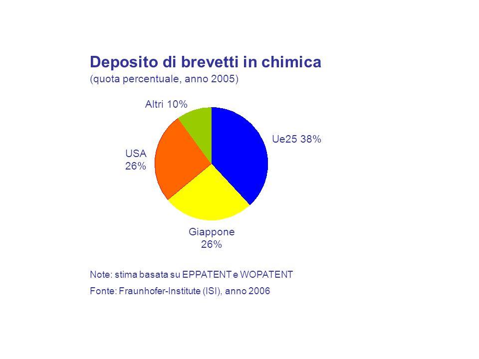 Note: stima basata su EPPATENT e WOPATENT Deposito di brevetti in chimica (quota percentuale, anno 2005) Ue25 38% Giappone 26% USA 26% Altri 10% Fonte: Fraunhofer-Institute (ISI), anno 2006