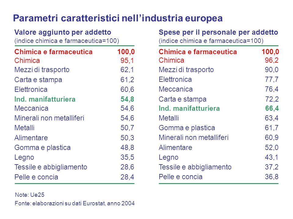 Valore aggiunto per addetto (indice chimica e farmaceutica=100) Fonte: elaborazioni su dati Eurostat, anno 2004 Chimica e farmaceutica100,0 Mezzi di trasporto62,1 Elettronica60,6 Ind.