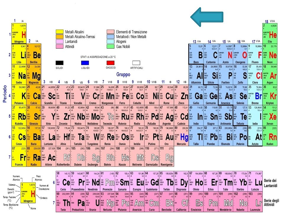 È il caso di un atomo di sodio e uno di cloro che si combinano Formando il cloruro di sodio