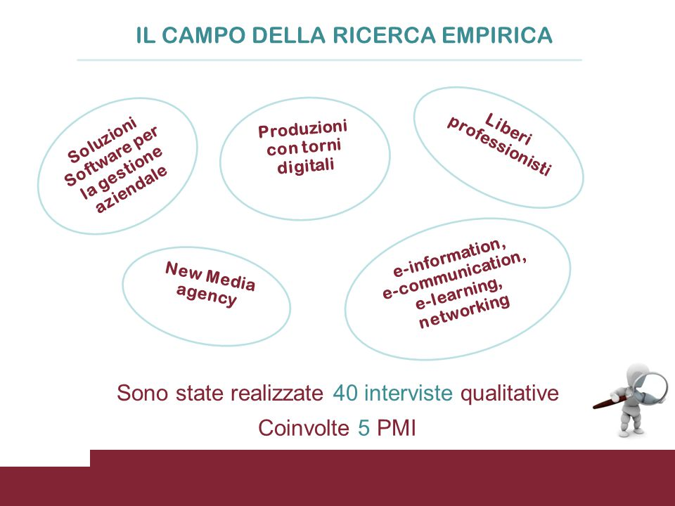 IL CAMPO DELLA RICERCA EMPIRICA Sono state realizzate 40 interviste qualitative Soluzioni Software per la gestione aziendale Produzioni con torni digitali e-information, e-communication, e-learning, networking Liberi professionist i New Media agency Coinvolte 5 PMI