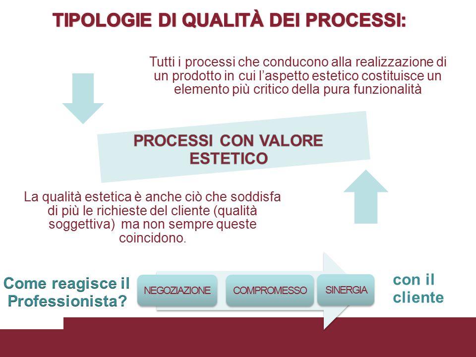 Tutti i processi che conducono alla realizzazione di un prodotto in cui l'aspetto estetico costituisce un elemento più critico della pura funzionalità