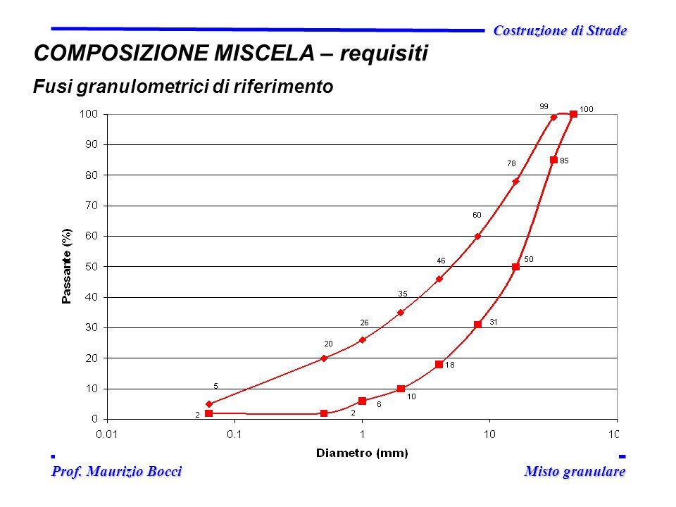 Prof. Maurizio Bocci Misto granulare Prof. Maurizio Bocci Misto granulare Costruzione di Strade COMPOSIZIONE MISCELA – requisiti Fusi granulometrici d