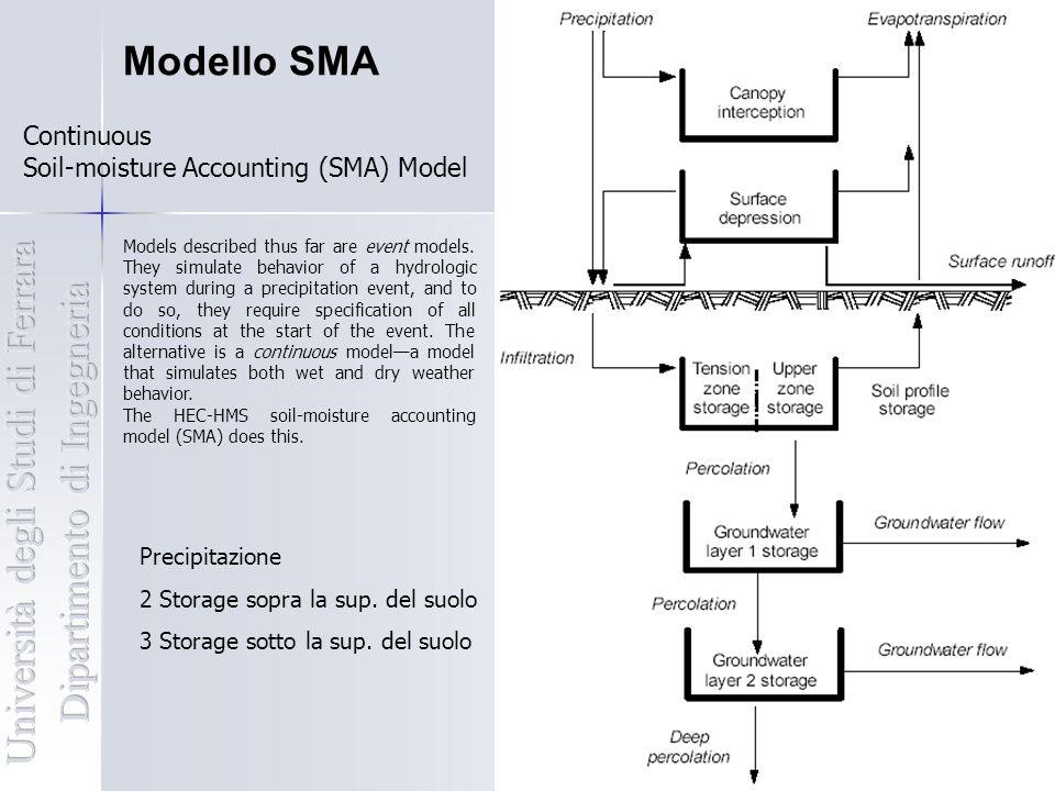Modello SMA Flow component: Precipitazione Infiltrazione: acqua che passa la vegetazione più l'acqua già presente nello storage della superficie.