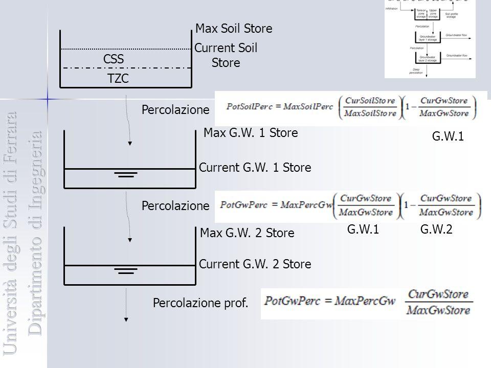 Percolazione Max G.W. 1 Store Percolazione Max G.W. 2 Store Percolazione prof. TZC CSS Current Soil Store Max Soil Store G.W.1 Current G.W. 1 Store Cu