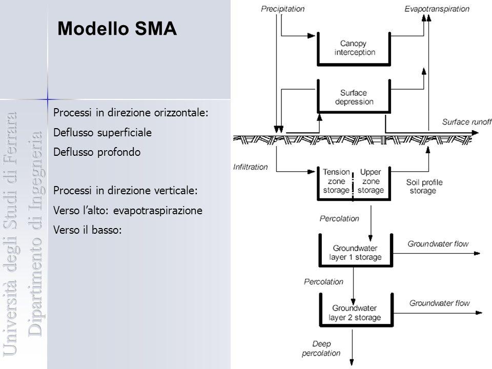 Modello SMA Processi in direzione orizzontale: Deflusso superficiale Deflusso profondo Processi in direzione verticale: Verso l'alto: evapotraspirazio
