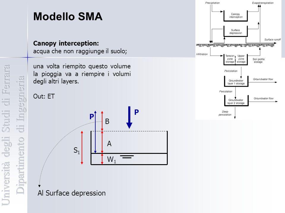 Modello SMA Canopy interception: acqua che non raggiunge il suolo; una volta riempito questo volume la pioggia va a riempire i volumi degli altri laye
