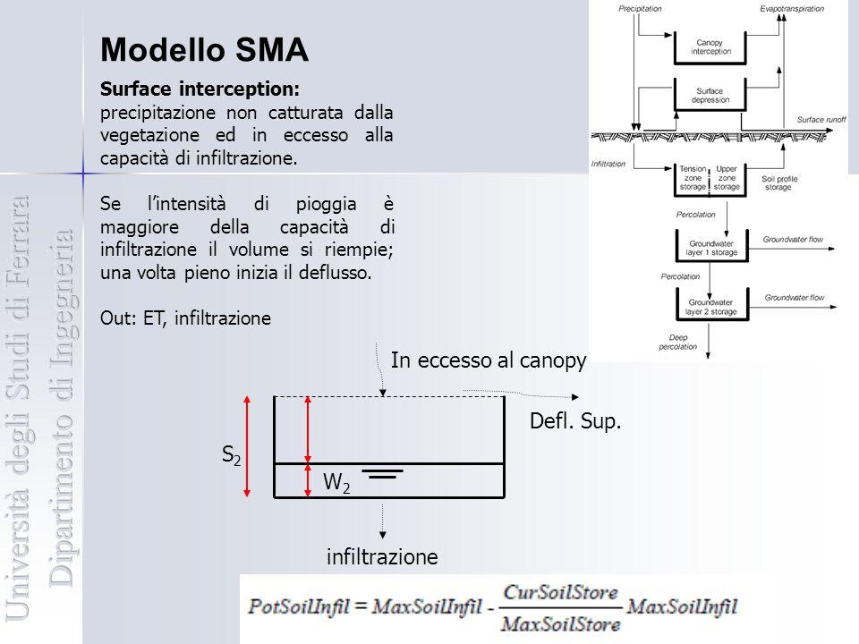 Modello SMA Surface interception: precipitazione non catturata dalla vegetazione ed in eccesso alla capacità di infiltrazione. Se l'intensità di piogg