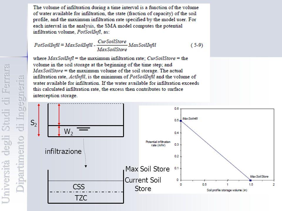Modello SMA Soil profile: diviso in tension zone e upper zone.