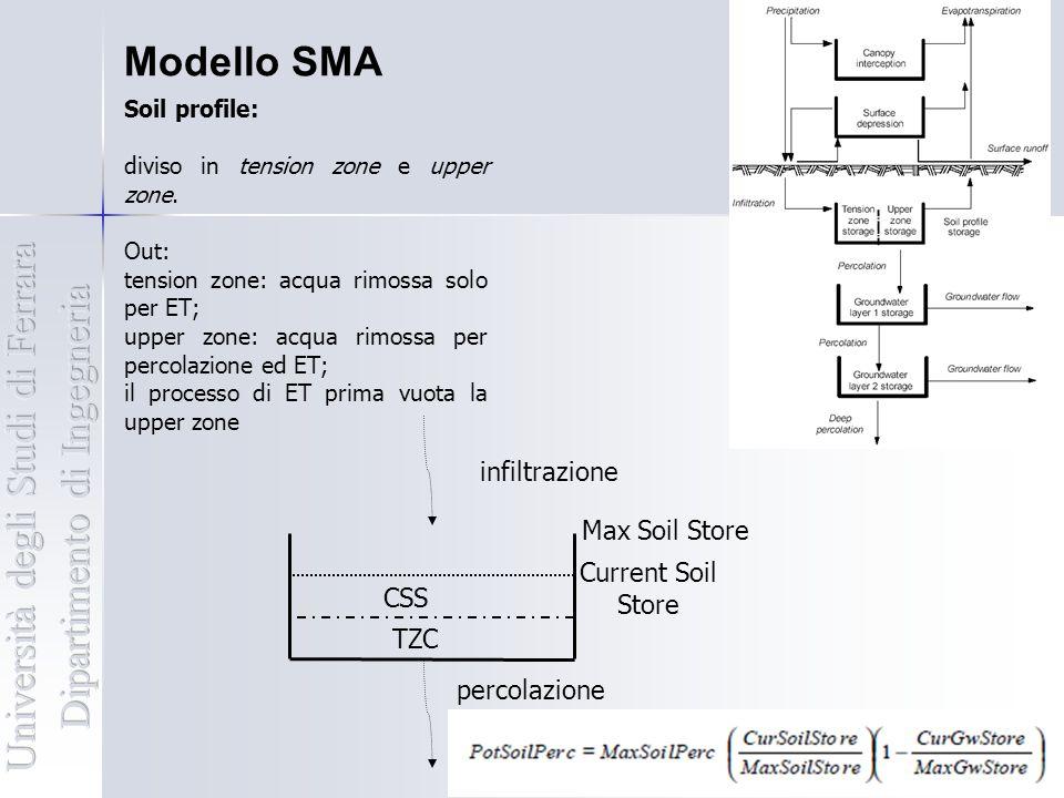 TZC CSS Current Soil Store Max Soil Store Percolazione Current G.W. 1 Store Max G.W. 1 Store G.W.1