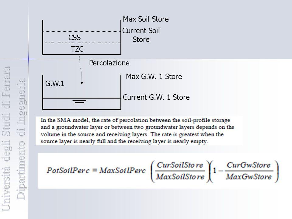 Modello SMA Groundwater: processo di deflusso profondo.