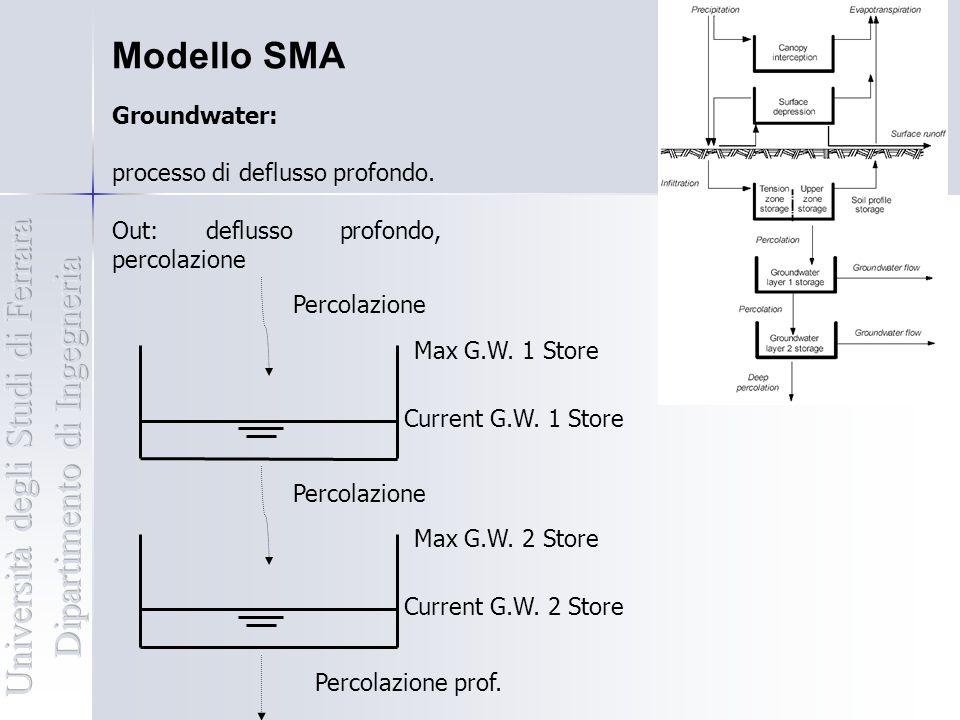 Modello SMA Groundwater: processo di deflusso profondo. Out: deflusso profondo, percolazione Percolazione Current G.W. 1 Store Max G.W. 1 Store Percol