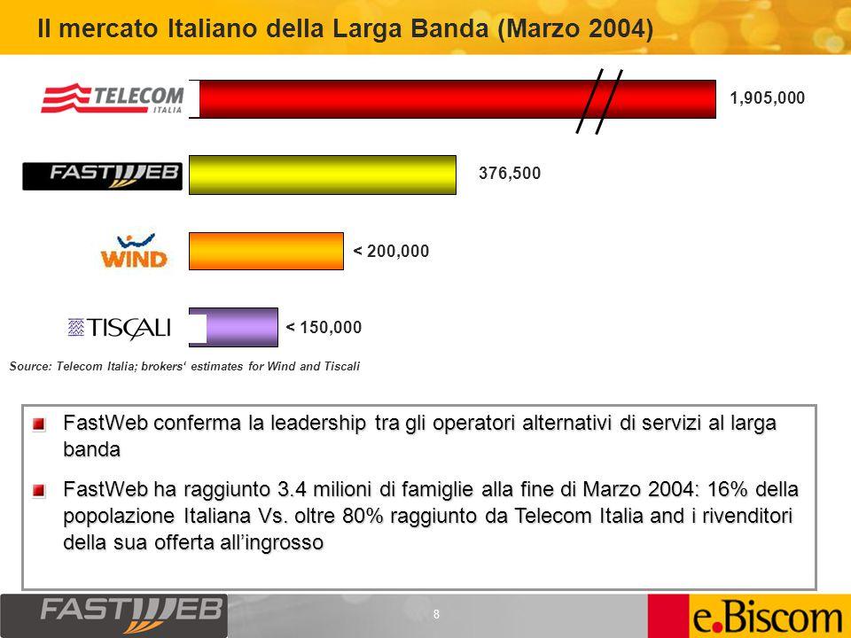 8 FastWeb conferma la leadership tra gli operatori alternativi di servizi al larga banda FastWeb ha raggiunto 3.4 milioni di famiglie alla fine di Marzo 2004: 16% della popolazione Italiana Vs.