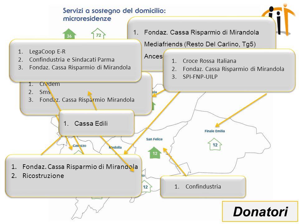 1.Fondaz. Cassa Risparmio di Mirandola 2.Mediafriends (Resto Del Carlino, Tg5) 3.Ancescao 1.Fondaz.