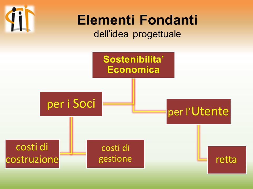 Elementi Fondanti dell'idea progettuale Sostenibilita' Economica per i Soci costi di costruzione costi di gestione per l' Utente retta