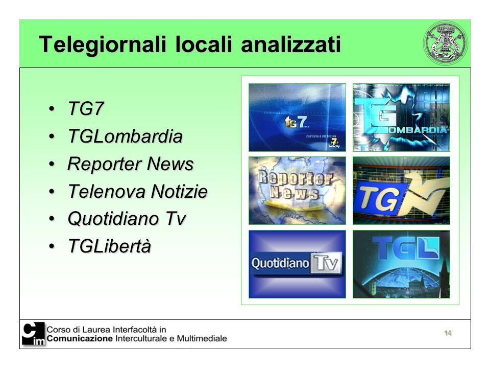 14 Telegiornali locali analizzati TG7TG7 TGLombardiaTGLombardia Reporter NewsReporter News Telenova NotizieTelenova Notizie Quotidiano TvQuotidiano Tv TGLibertàTGLibertà