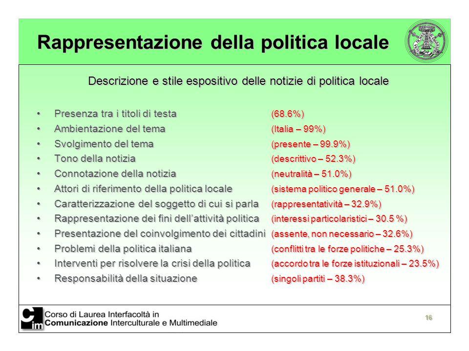 16 Rappresentazione della politica locale Descrizione e stile espositivo delle notizie di politica locale Presenza tra i titoli di testa (68.6%)Presenza tra i titoli di testa (68.6%) Ambientazione del tema (Italia – 99%)Ambientazione del tema (Italia – 99%) Svolgimento del tema (presente – 99.9%)Svolgimento del tema (presente – 99.9%) Tono della notizia (descrittivo – 52.3%)Tono della notizia (descrittivo – 52.3%) Connotazione della notizia (neutralità – 51.0%)Connotazione della notizia (neutralità – 51.0%) Attori di riferimento della politica locale (sistema politico generale – 51.0%)Attori di riferimento della politica locale (sistema politico generale – 51.0%) Caratterizzazione del soggetto di cui si parla (rappresentatività – 32.9%)Caratterizzazione del soggetto di cui si parla (rappresentatività – 32.9%) Rappresentazione dei fini dell'attività politica (interessi particolaristici – 30.5 %)Rappresentazione dei fini dell'attività politica (interessi particolaristici – 30.5 %) Presentazione del coinvolgimento dei cittadini (assente, non necessario – 32.6%)Presentazione del coinvolgimento dei cittadini (assente, non necessario – 32.6%) Problemi della politica italiana (conflitti tra le forze politiche – 25.3%)Problemi della politica italiana (conflitti tra le forze politiche – 25.3%) Interventi per risolvere la crisi della politica (accordo tra le forze istituzionali – 23.5%)Interventi per risolvere la crisi della politica (accordo tra le forze istituzionali – 23.5%) Responsabilità della situazione (singoli partiti – 38.3%)Responsabilità della situazione (singoli partiti – 38.3%)