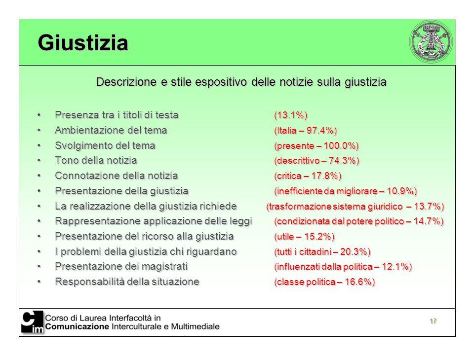 17 Giustizia Descrizione e stile espositivo delle notizie sulla giustizia Presenza tra i titoli di testa (13.1%)Presenza tra i titoli di testa (13.1%) Ambientazione del tema (Italia – 97.4%)Ambientazione del tema (Italia – 97.4%) Svolgimento del tema (presente – 100.0%)Svolgimento del tema (presente – 100.0%) Tono della notizia (descrittivo – 74.3%)Tono della notizia (descrittivo – 74.3%) Connotazione della notizia (critica – 17.8%)Connotazione della notizia (critica – 17.8%) Presentazione della giustizia (inefficiente da migliorare – 10.9%)Presentazione della giustizia (inefficiente da migliorare – 10.9%) La realizzazione della giustizia richiede (trasformazione sistema giuridico – 13.7%)La realizzazione della giustizia richiede (trasformazione sistema giuridico – 13.7%) Rappresentazione applicazione delle leggi (condizionata dal potere politico – 14.7%)Rappresentazione applicazione delle leggi (condizionata dal potere politico – 14.7%) Presentazione del ricorso alla giustizia (utile – 15.2%)Presentazione del ricorso alla giustizia (utile – 15.2%) I problemi della giustizia chi riguardano (tutti i cittadini – 20.3%)I problemi della giustizia chi riguardano (tutti i cittadini – 20.3%) Presentazione dei magistrati (influenzati dalla politica – 12.1%)Presentazione dei magistrati (influenzati dalla politica – 12.1%) Responsabilità della situazione (classe politica – 16.6%)Responsabilità della situazione (classe politica – 16.6%)