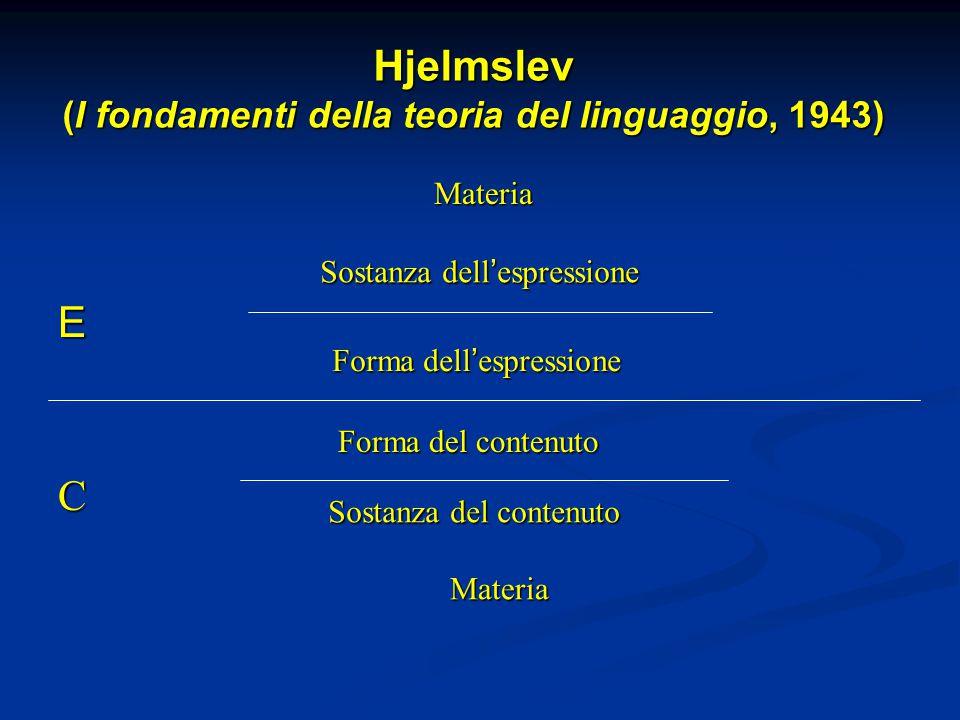 Hjelmslev (I fondamenti della teoria del linguaggio, 1943) E C Sostanza dell ' espressione Forma dell ' espressione Forma del contenuto Sostanza del contenuto Materia Materia