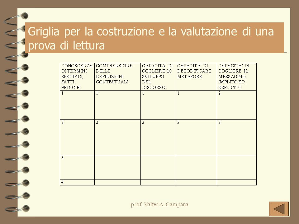 prof. Valter A. Campana Griglia per la costruzione e la valutazione di una prova di lettura