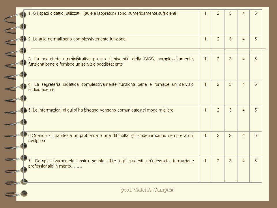 prof. Valter A. Campana 1. Gli spazi didattici utilizzati (aule e laboratori) sono numericamente sufficienti12345 2. Le aule normali sono complessivam
