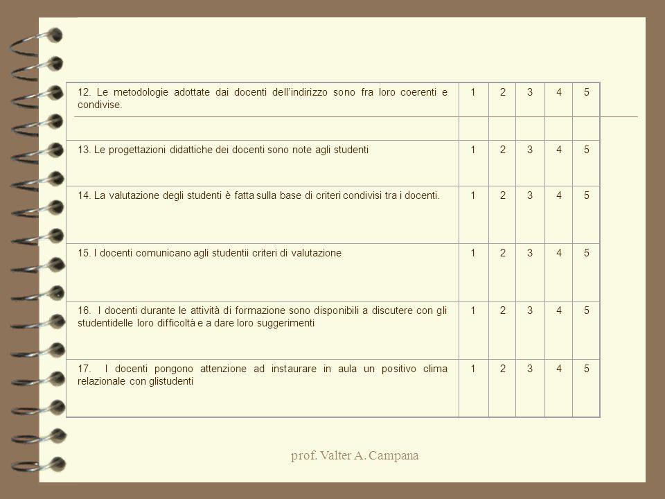 prof. Valter A. Campana 12. Le metodologie adottate dai docenti dell'indirizzo sono fra loro coerenti e condivise. 12345 13. Le progettazioni didattic