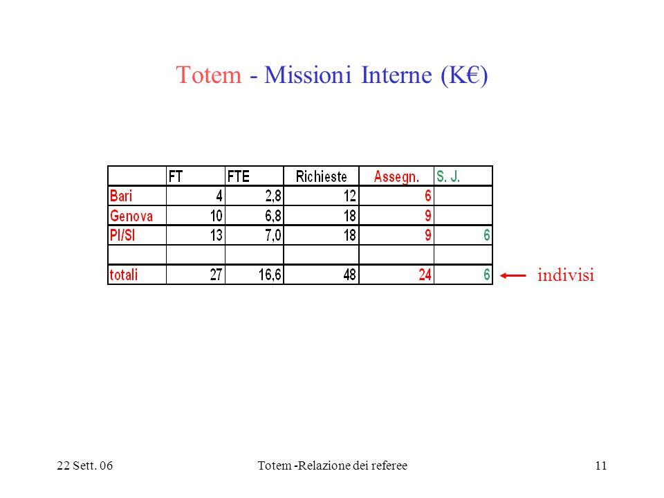 22 Sett. 06Totem -Relazione dei referee11 Totem - Missioni Interne (K€) indivisi