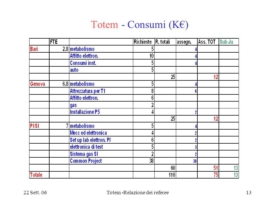 22 Sett. 06Totem -Relazione dei referee13 Totem - Consumi (K€)