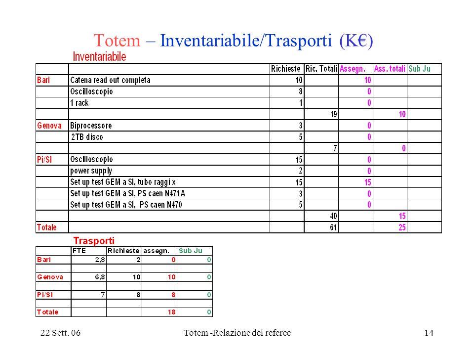 22 Sett. 06Totem -Relazione dei referee14 Totem – Inventariabile/Trasporti (K€)