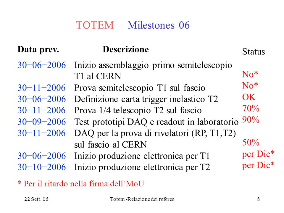 22 Sett. 06Totem -Relazione dei referee8 TOTEM – Milestones 06 Status No* OK 70% 90% 50% per Dic* Data prev. Descrizione 30−06−2006 Inizio assemblaggi