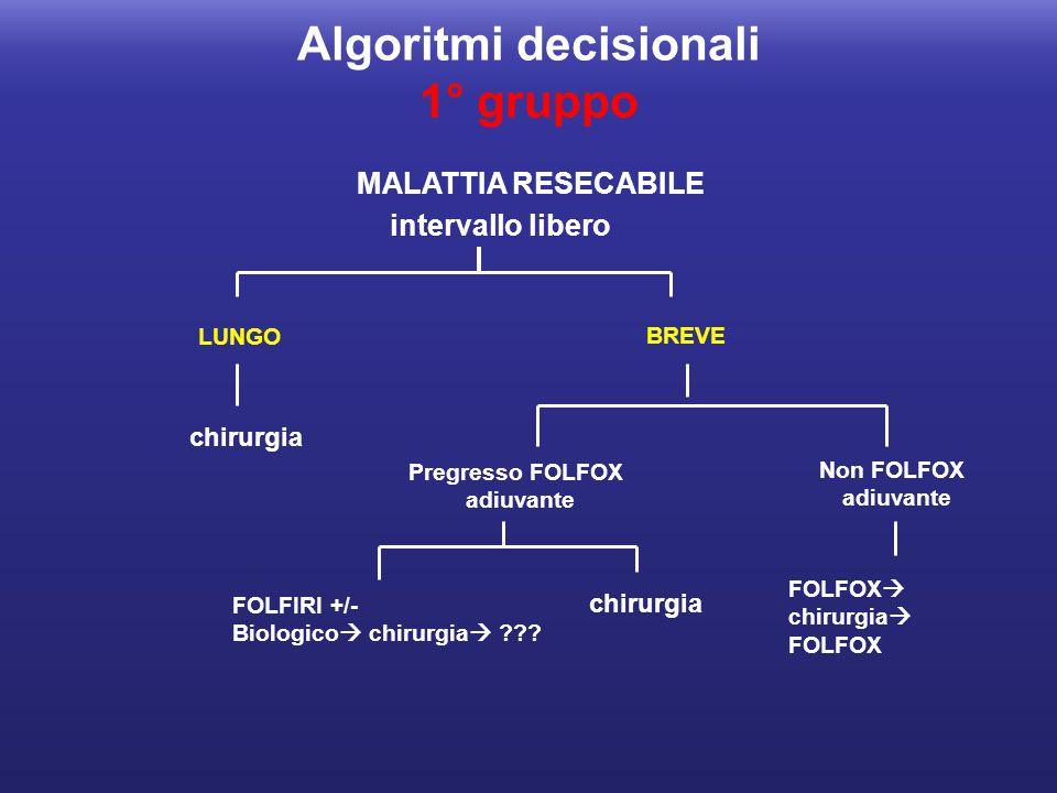 Algoritmi decisionali 1° gruppo MALATTIA RESECABILE intervallo libero LUNGO BREVE Pregresso FOLFOX adiuvante Non FOLFOX adiuvante chirurgia FOLFIRI +/