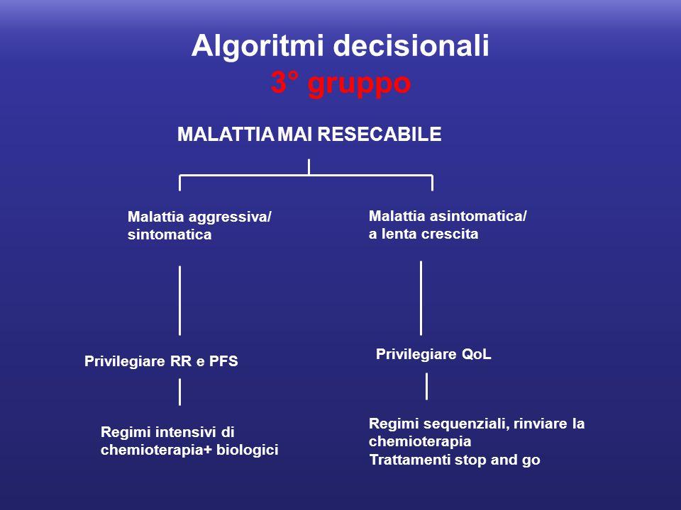 Algoritmi decisionali 3° gruppo MALATTIA MAI RESECABILE Malattia aggressiva/ sintomatica Malattia asintomatica/ a lenta crescita Privilegiare RR e PFS