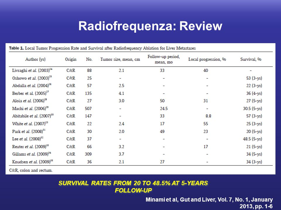 Minami et al, Gut and Liver, Vol. 7, No. 1, January 2013, pp. 1-6 SURVIVAL RATES FROM 20 TO 48.5% AT 5-YEARS FOLLOW-UP Radiofrequenza: Review