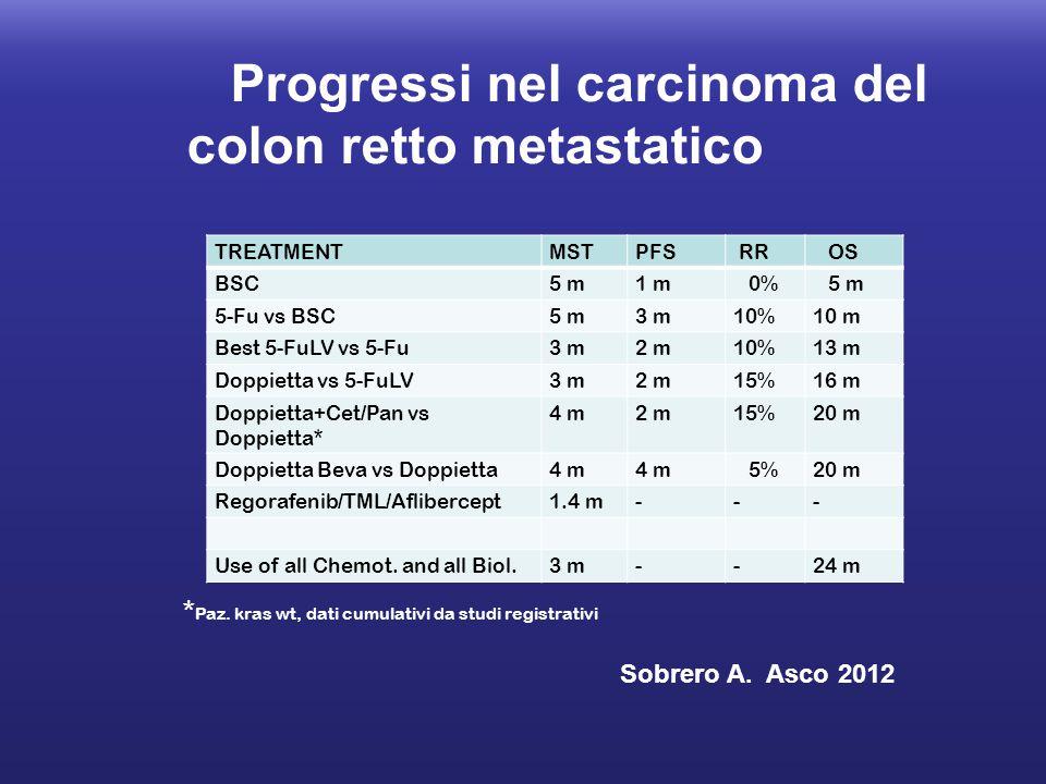 Progressi nel carcinoma del colon retto metastatico TREATMENTMSTPFS RR OS BSC5 m1 m 0% 5 m 5-Fu vs BSC5 m3 m10%10 m Best 5-FuLV vs 5-Fu3 m2 m10%13 m D