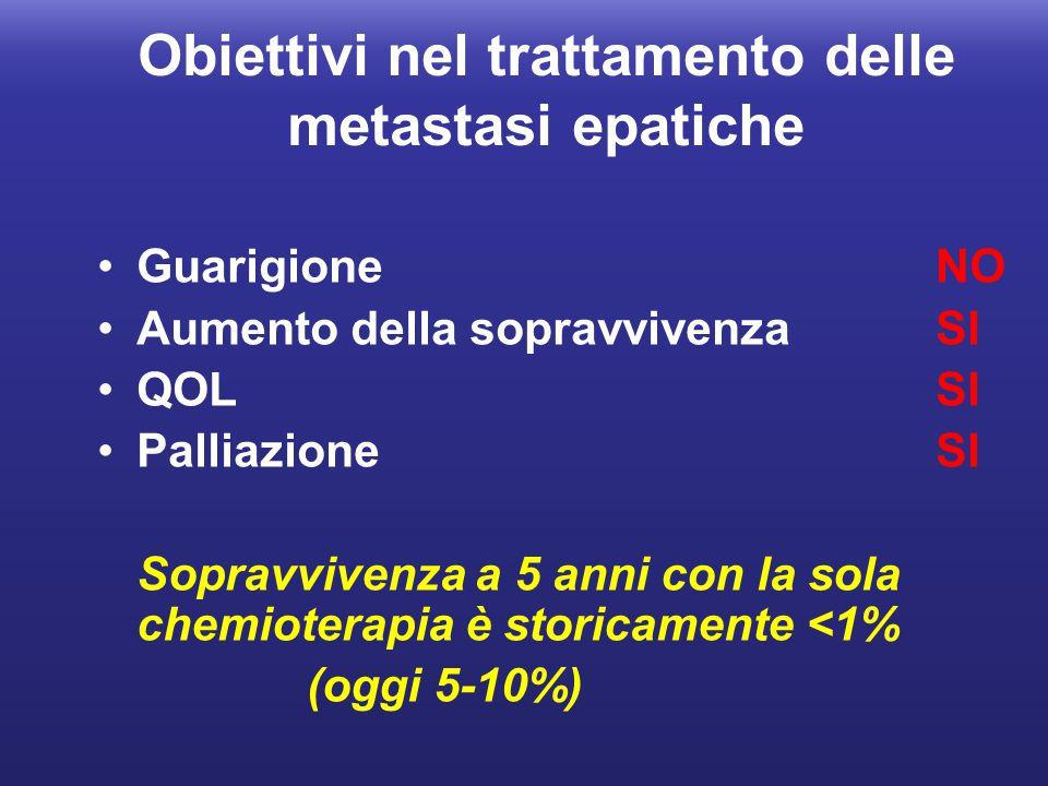 GuarigioneNO Aumento della sopravvivenzaSI QOLSI PalliazioneSI Sopravvivenza a 5 anni con la sola chemioterapia è storicamente <1% (oggi 5-10%) Obiett