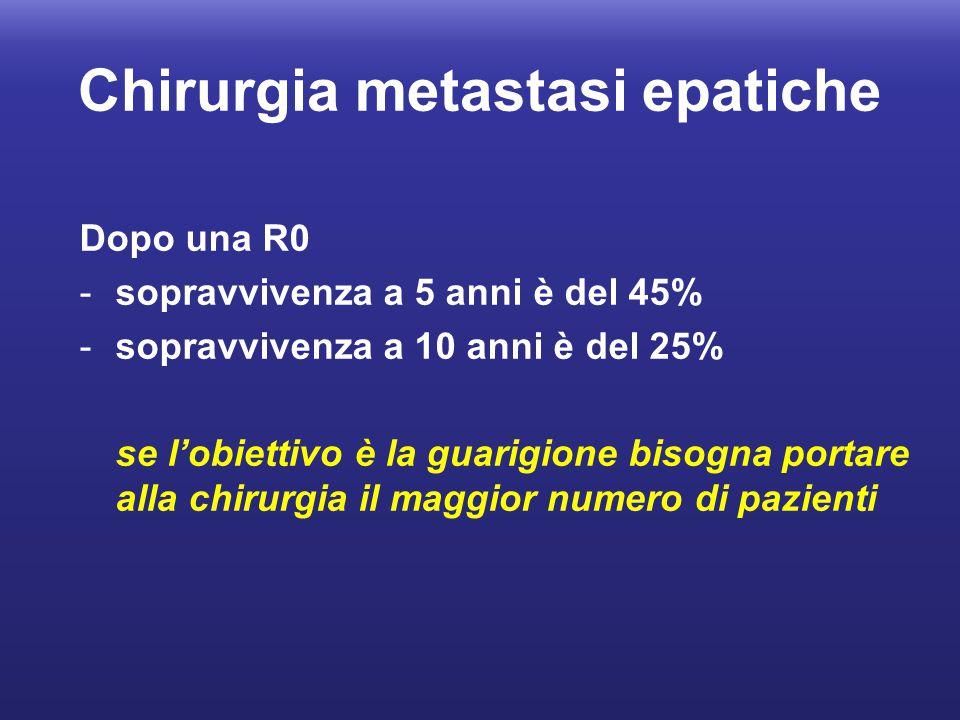 Chirurgia metastasi epatiche Dopo una R0 -sopravvivenza a 5 anni è del 45% -sopravvivenza a 10 anni è del 25% se l'obiettivo è la guarigione bisogna p