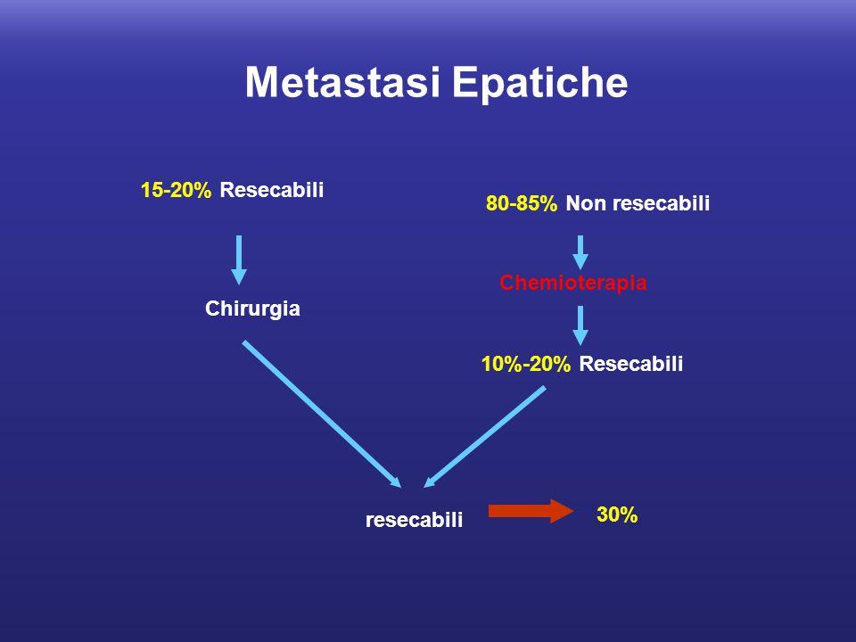 80-85% Non resecabili 15-20% Resecabili 10%-20% Resecabili Chirurgia Chemioterapia Metastasi Epatiche 30% resecabili