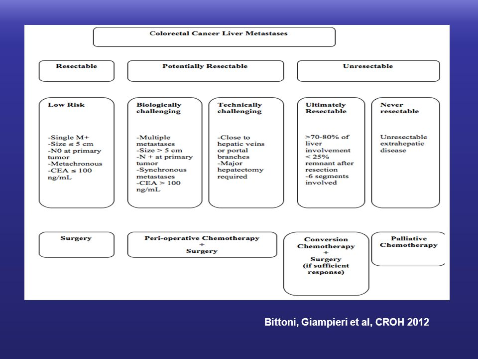 Bittoni, Giampieri et al, CROH 2012
