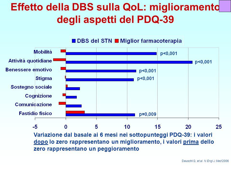 Effetto della DBS sulla QoL: miglioramento degli aspetti del PDQ-39 p<0,001 p=0,009 Deuschl G, et al.