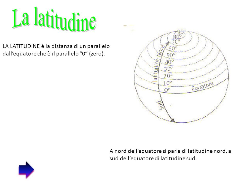 """LA LATITUDINE è la distanza di un parallelo dall'equatore che è il parallelo """"0"""" (zero). A nord dell'equatore si parla di latitudine nord, a sud dell'"""