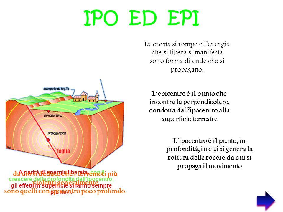 IPO ED EPI A parità di energia liberata, con il crescere della profondità dell'ipocentro, gli effetti in superficie si fanno sempre più lievi. da ciò