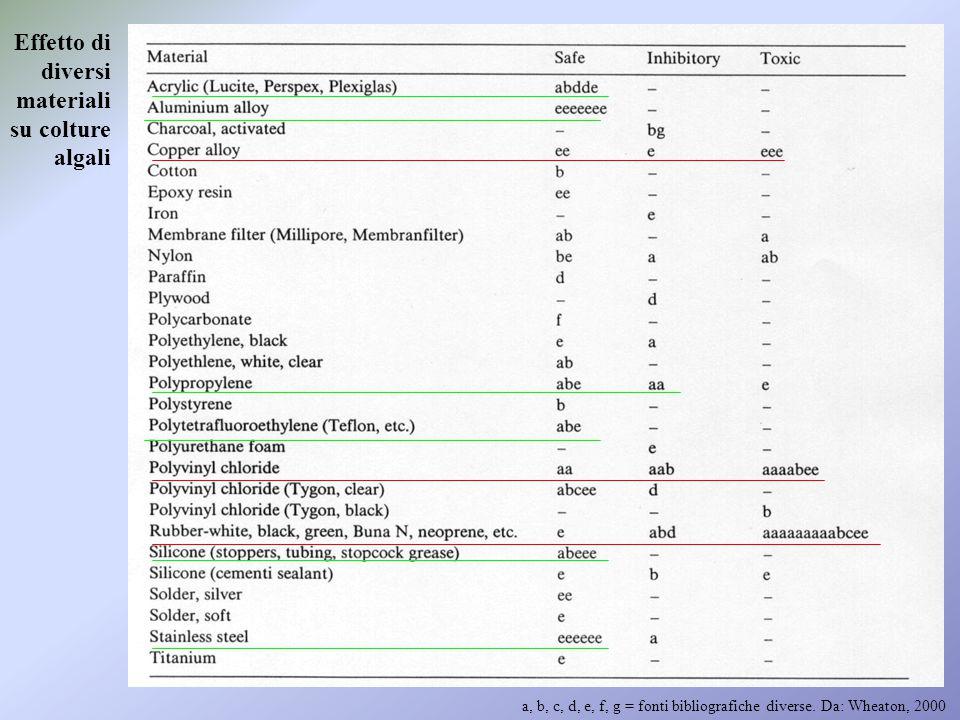 Esempi di realizzazioni di rivestimenti in geomembrane (EPDM)